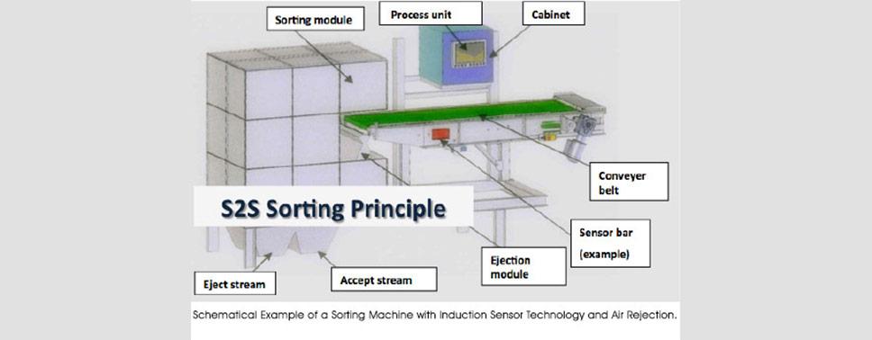 S2S-sorting-principle